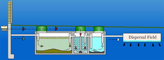 Septic tanks publicscrutiny Image collections